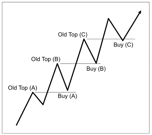 crypto cumpără semnale)