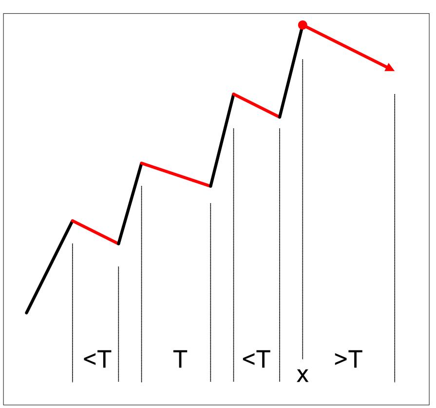 crypto cumpără semnale de vânzare)