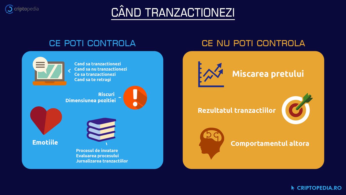 Ce poti controla si ce nu poti controla cand tranzactionezi?