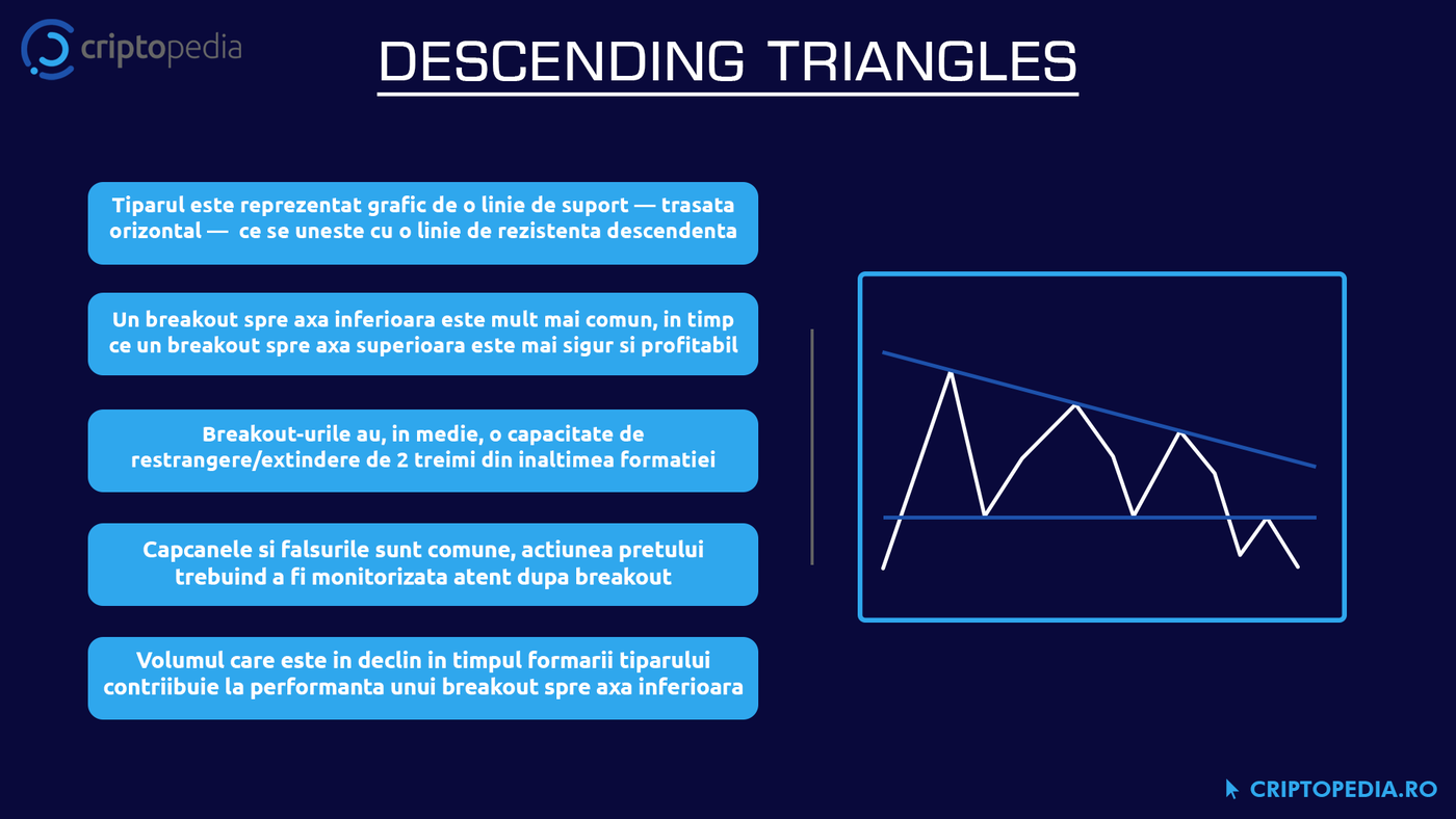 Descending Triangle Pattern in trading-ul cu criptomonede