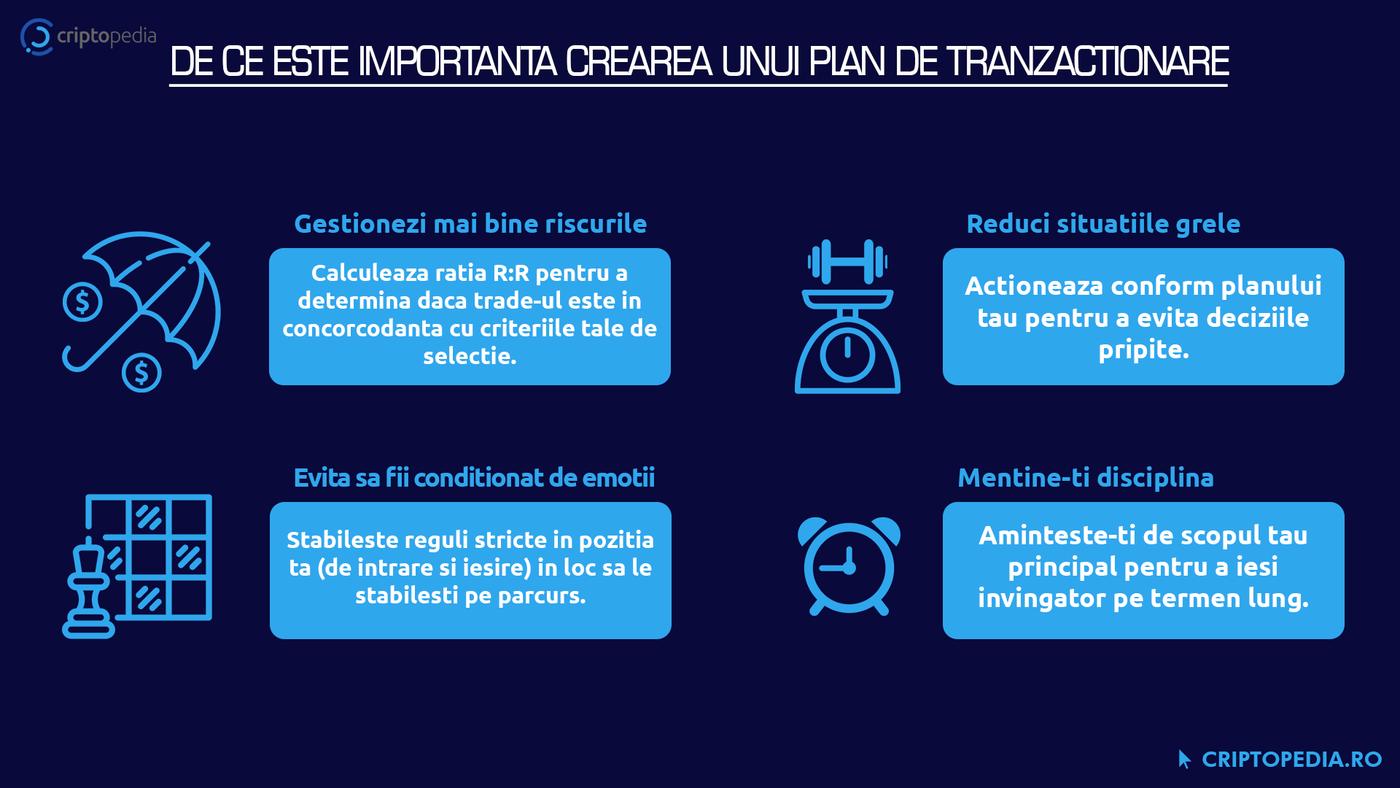 De ce este importanta crearea unui plan de tranzactionare?