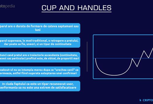 Tiparul Cup & Handle în tranzacționarea cu criptomonede