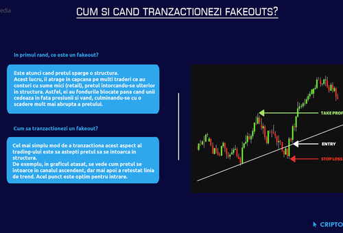Cum si cand tranzactionezi fake-outs in crypto?