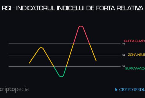 Indicatorul Indicelui de Forță Relativă - RSI