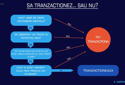 Sa tranzactionez sau nu criptomonede?